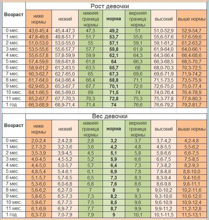 Соответствие роста и веса для девочки до 1 года