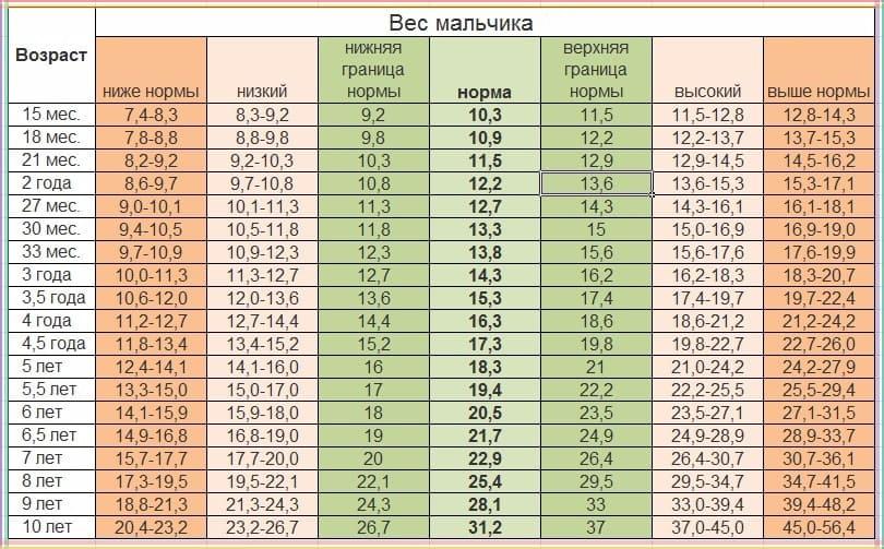 Соответствие веса и возраста для мальчика до 10 лет