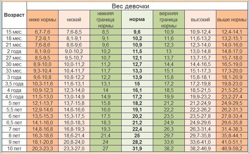 Соответствие веса и возраста для девочки до 10 лет